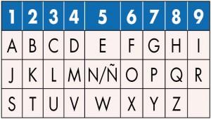 tabla-letras