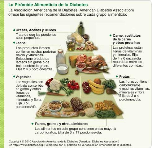 Dieta para diabéticos.